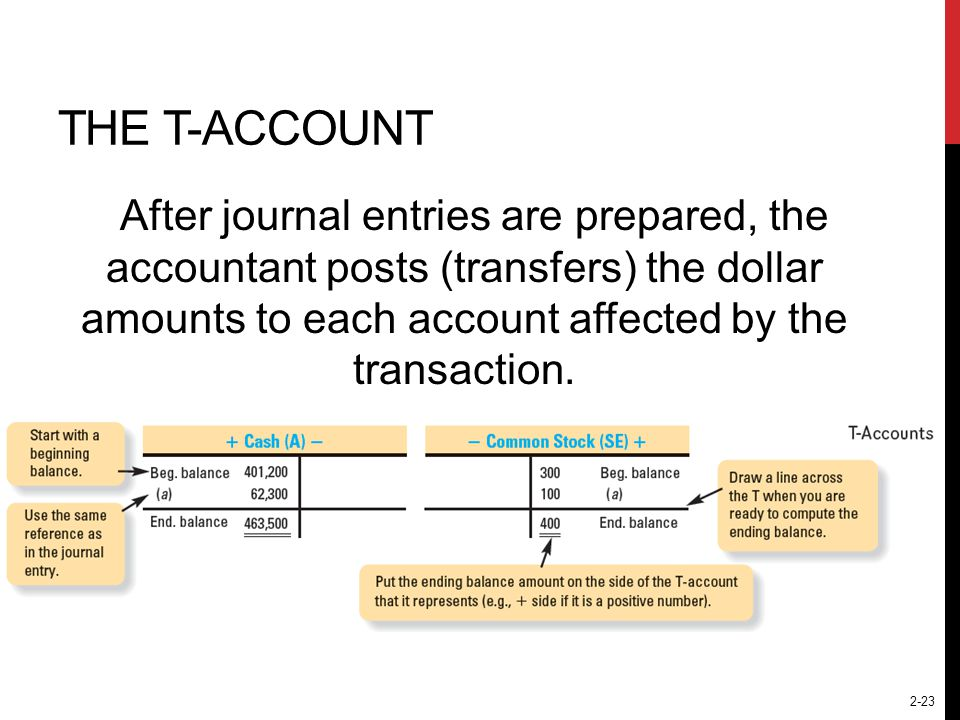 The T-Account After journal entries are prepared, the accountant posts (transfers) the dollar amounts to each account affected by the transaction.