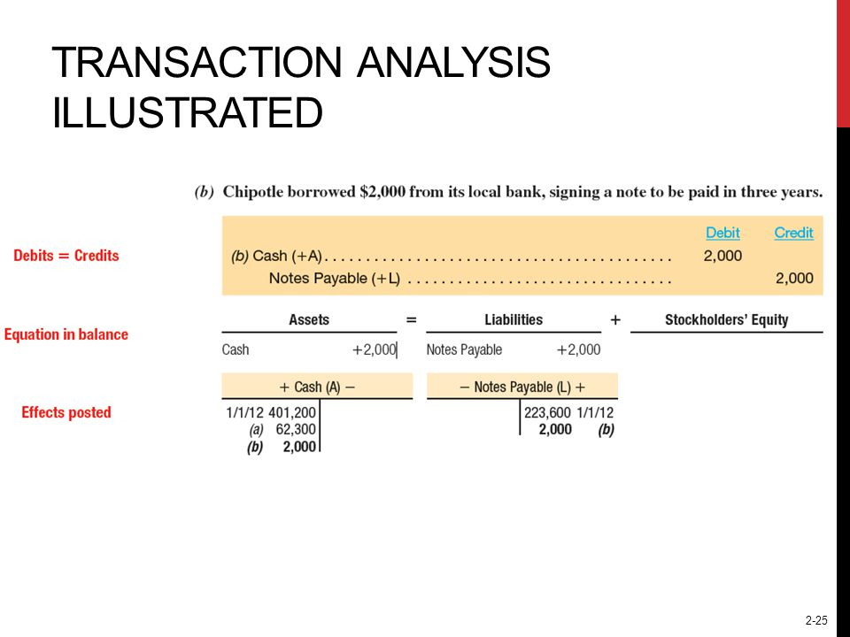 Transaction Analysis Illustrated