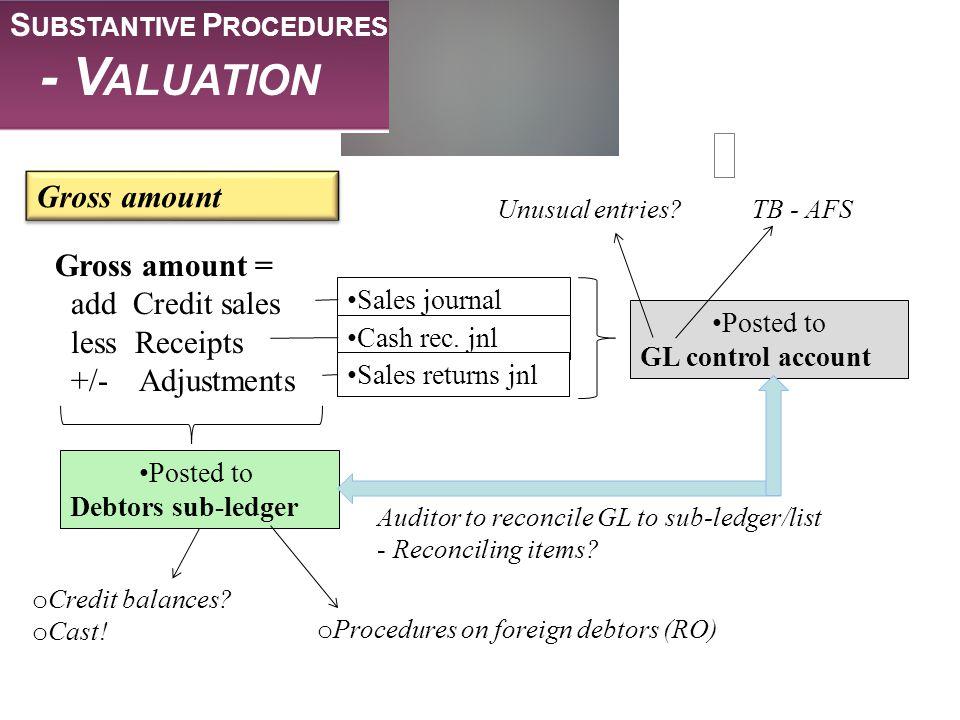 - Valuation Substantive Procedures Gross amount Gross amount =