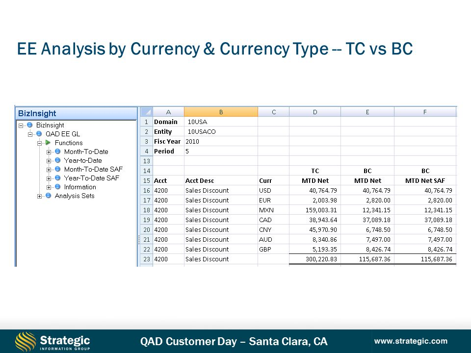 EE Analysis by Currency & Currency Type -- TC vs BC