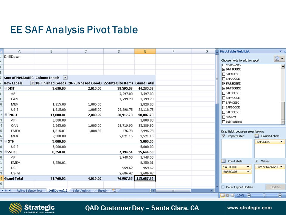 EE SAF Analysis Pivot Table