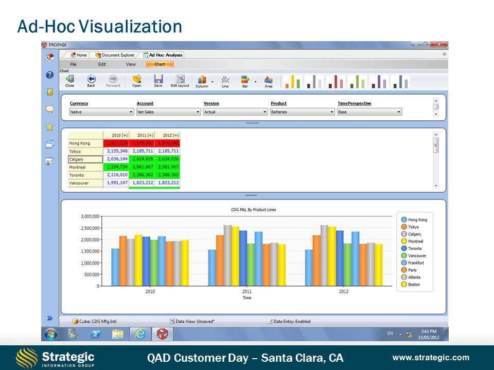 Ad-Hoc Visualization