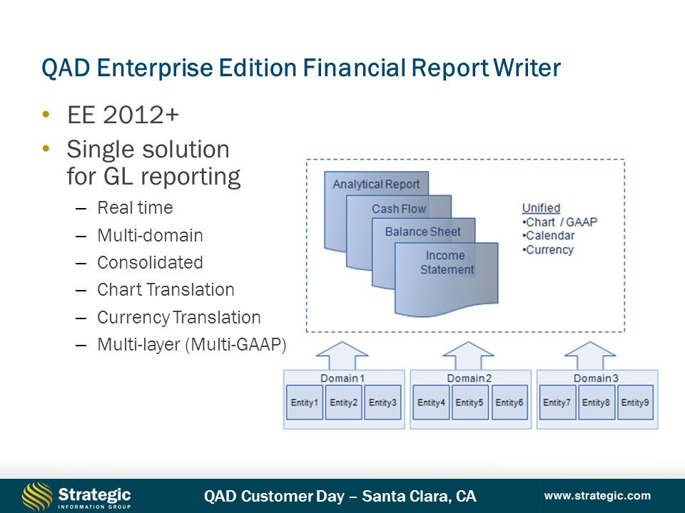 QAD Enterprise Edition Financial Report Writer