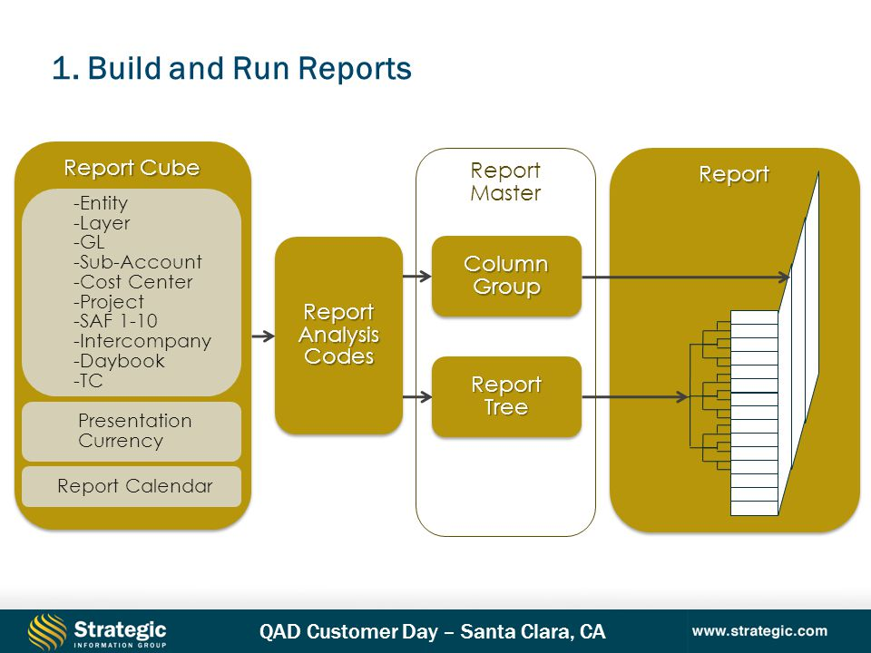 1. Build and Run Reports 8 Report Cube Report Report Master Column