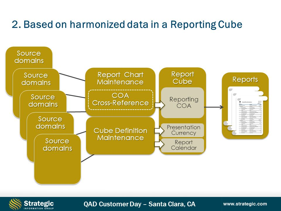 2. Based on harmonized data in a Reporting Cube