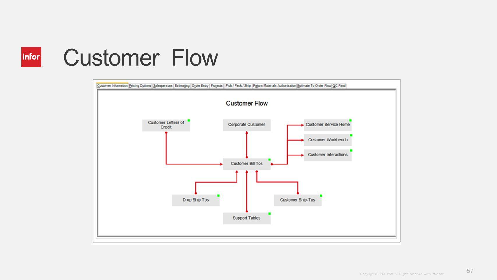 Customer Flow