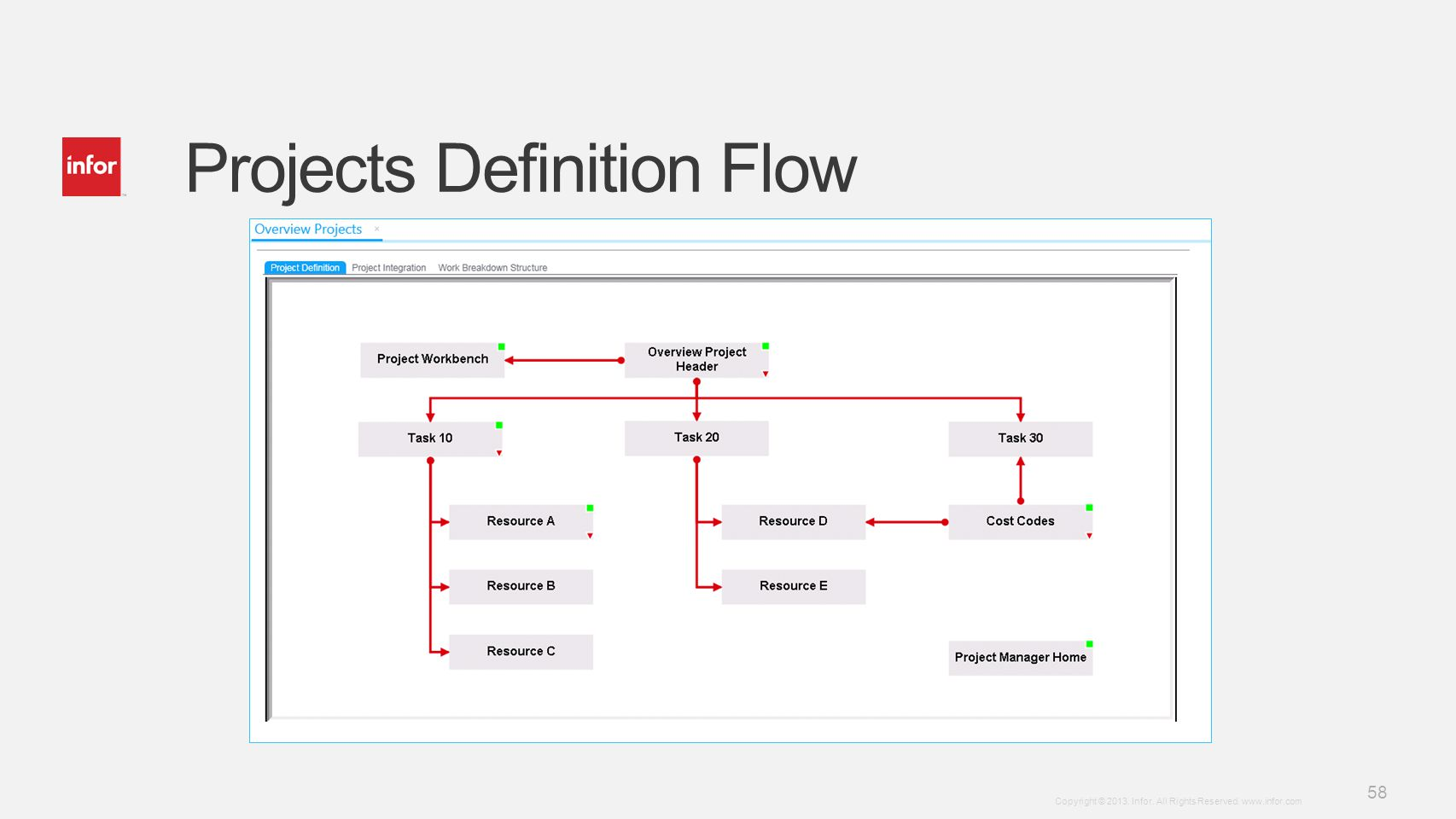 Projects Definition Flow