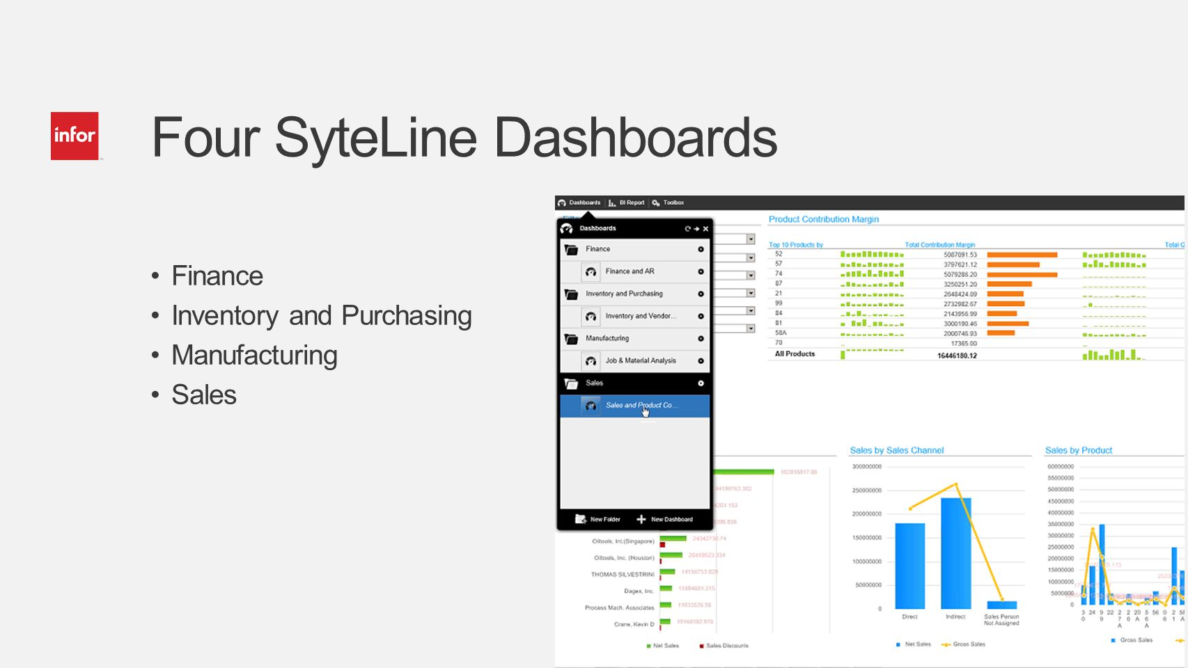 Four SyteLine Dashboards