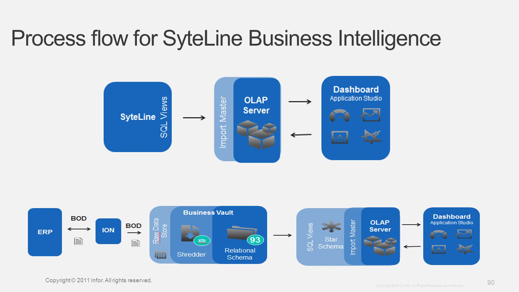 Process flow for SyteLine Business Intelligence