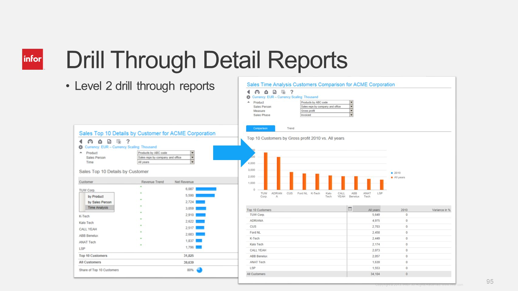 Drill Through Detail Reports