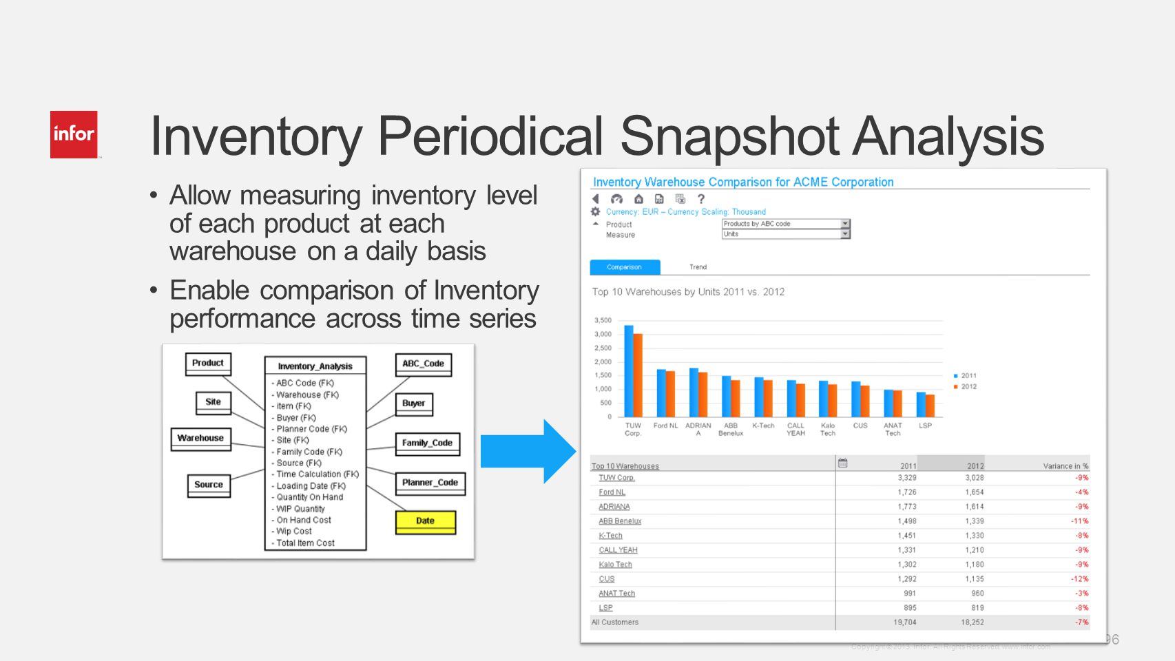 Inventory Periodical Snapshot Analysis