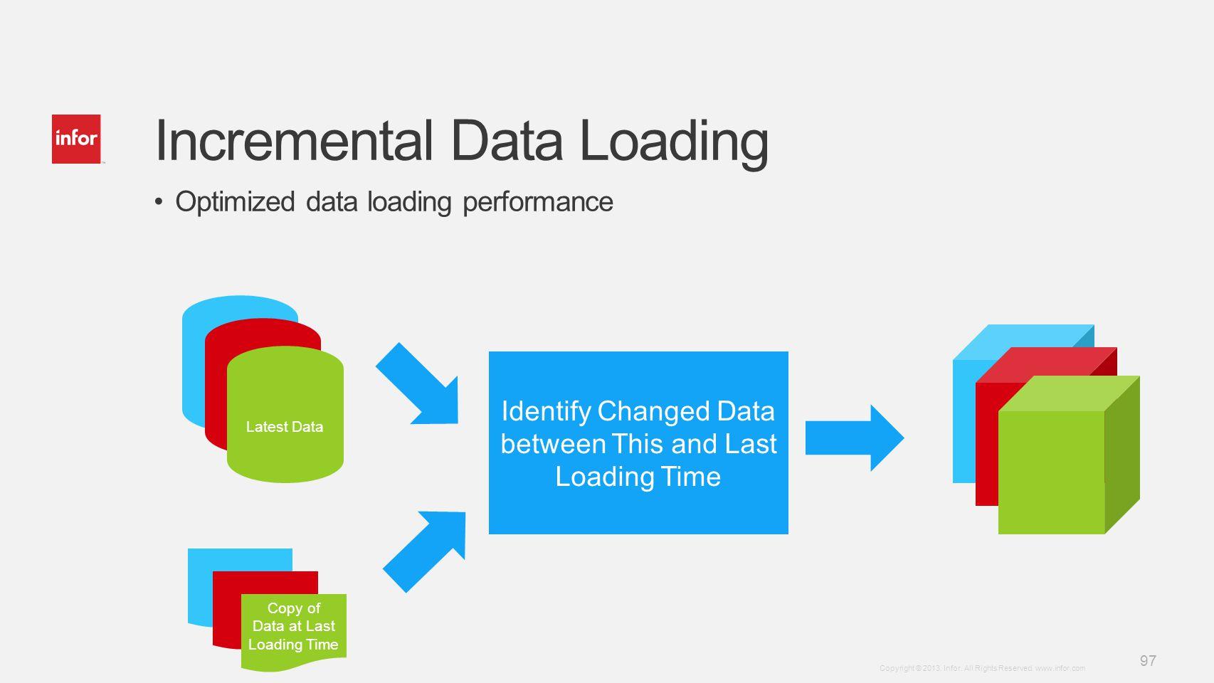 Incremental Data Loading