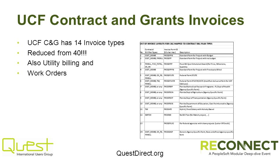 UCF Contract and Grants Invoices