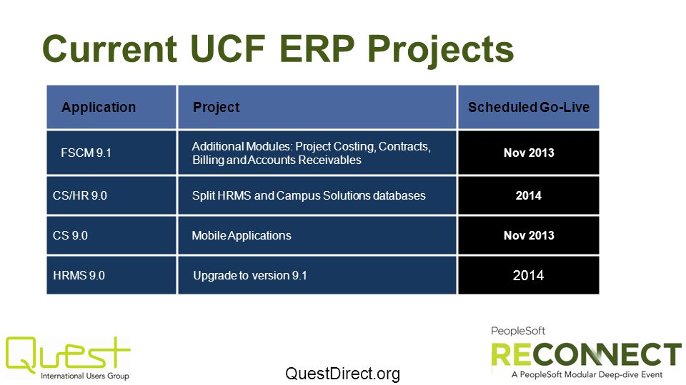 Current UCF ERP Projects