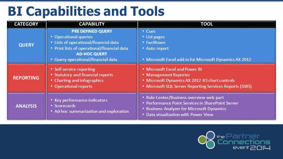 BI Capabilities and Tools