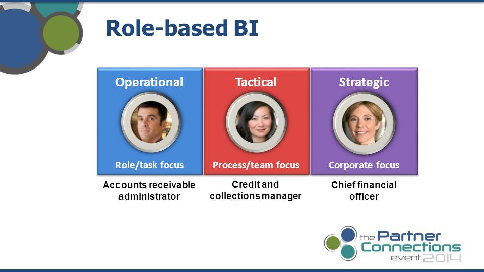 Role-based BI Operational Tactical Strategic Role/task focus