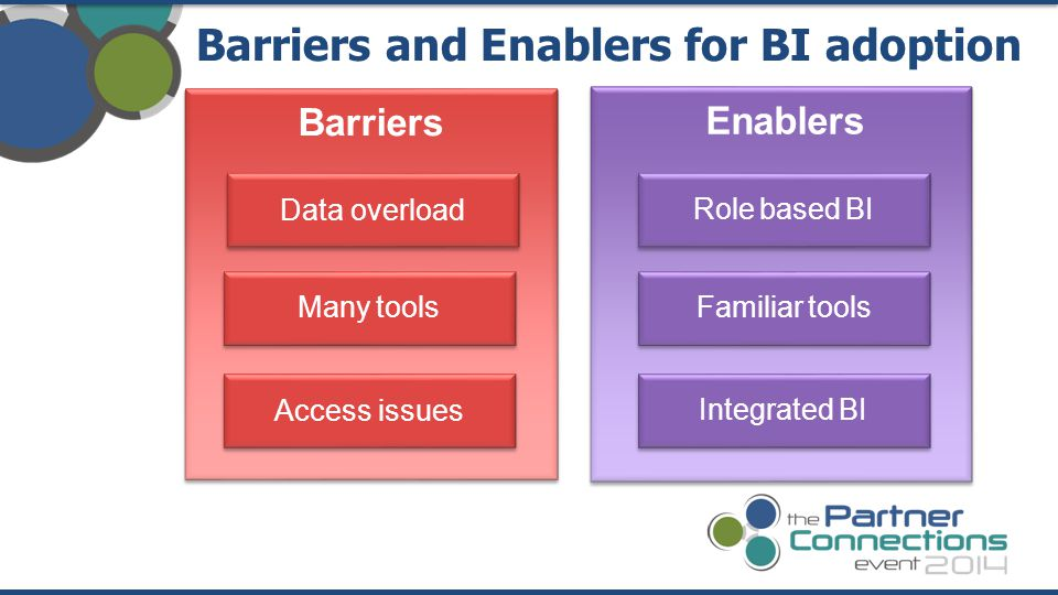 Barriers and Enablers for BI adoption