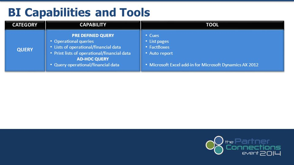 BI Capabilities and Tools