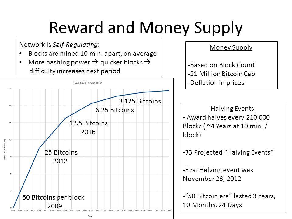Reward and Money Supply