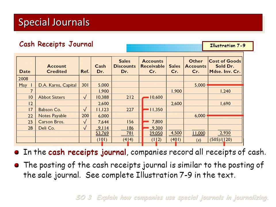 Special Journals Cash Receipts Journal. Illustration 7-9. In the cash receipts journal, companies record all receipts of cash.