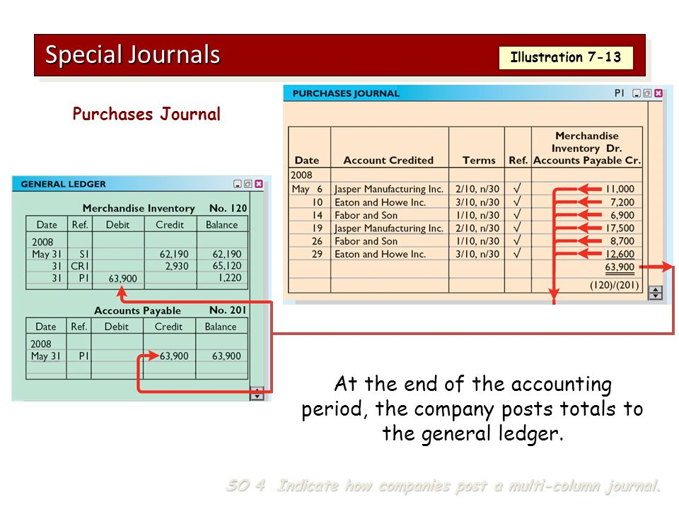 Special Journals Illustration 7-13. Purchases Journal. At the end of the accounting period, the company posts totals to the general ledger.