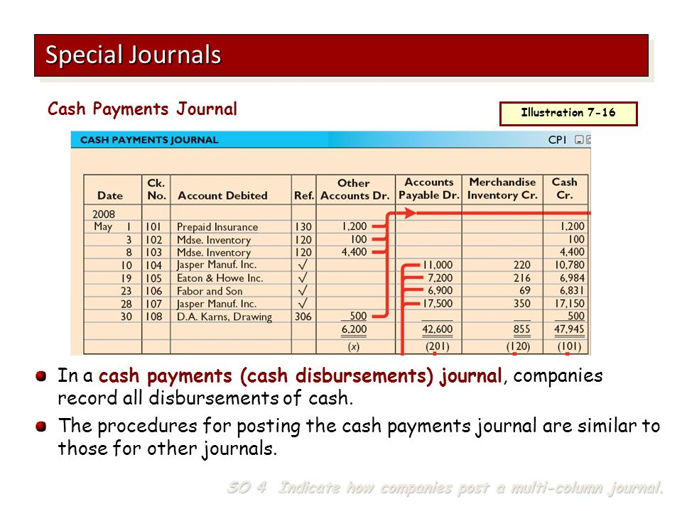 Special Journals Cash Payments Journal. Illustration