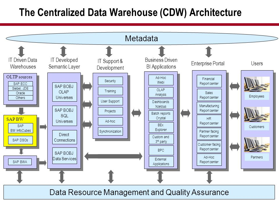 The Centralized Data Warehouse (CDW) Architecture
