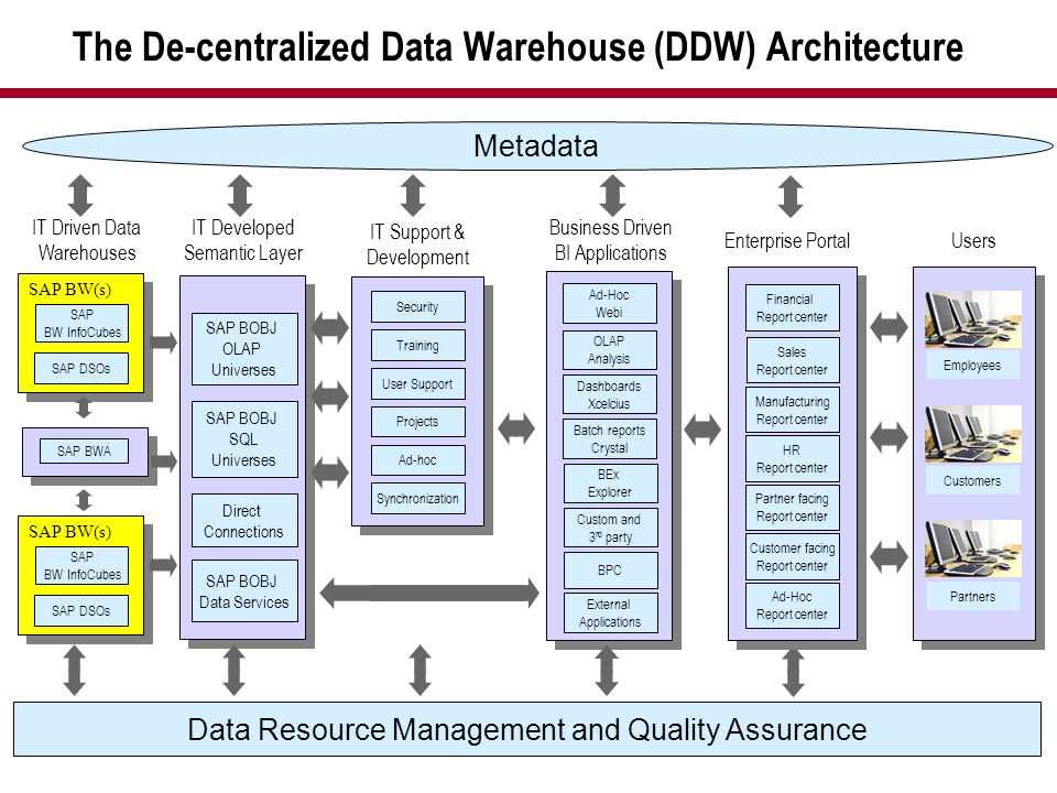 The De-centralized Data Warehouse (DDW) Architecture