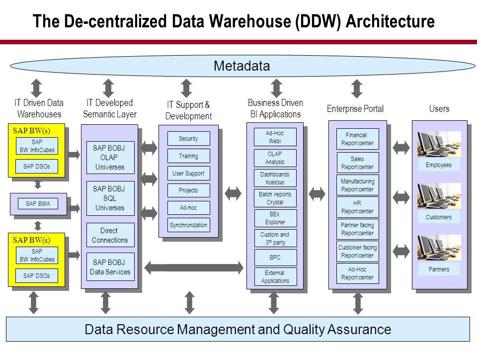 The De-centralized Data Warehouse (DDW) Architecture