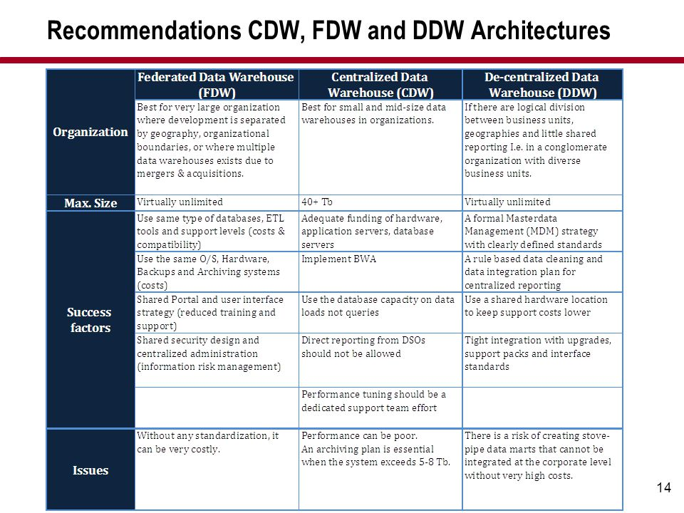 Recommendations CDW, FDW and DDW Architectures