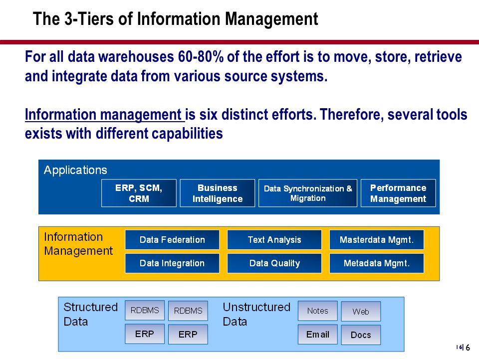 The 3-Tiers of Information Management