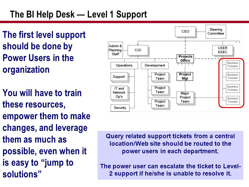 The BI Help Desk — Level 1 Support