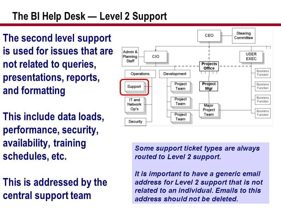 The BI Help Desk — Level 2 Support