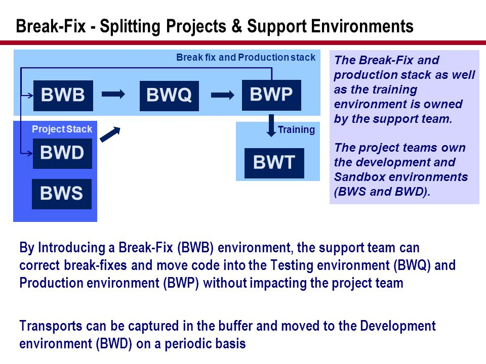Break-Fix - Splitting Projects & Support Environments