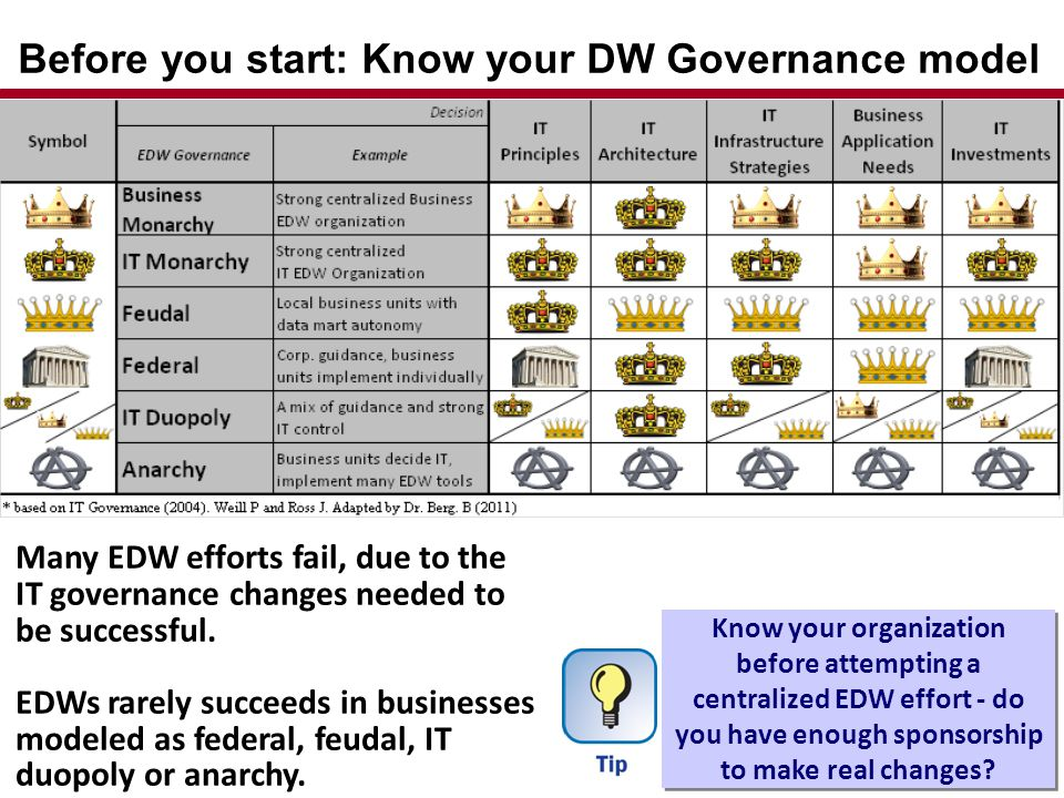 Before you start: Know your DW Governance model