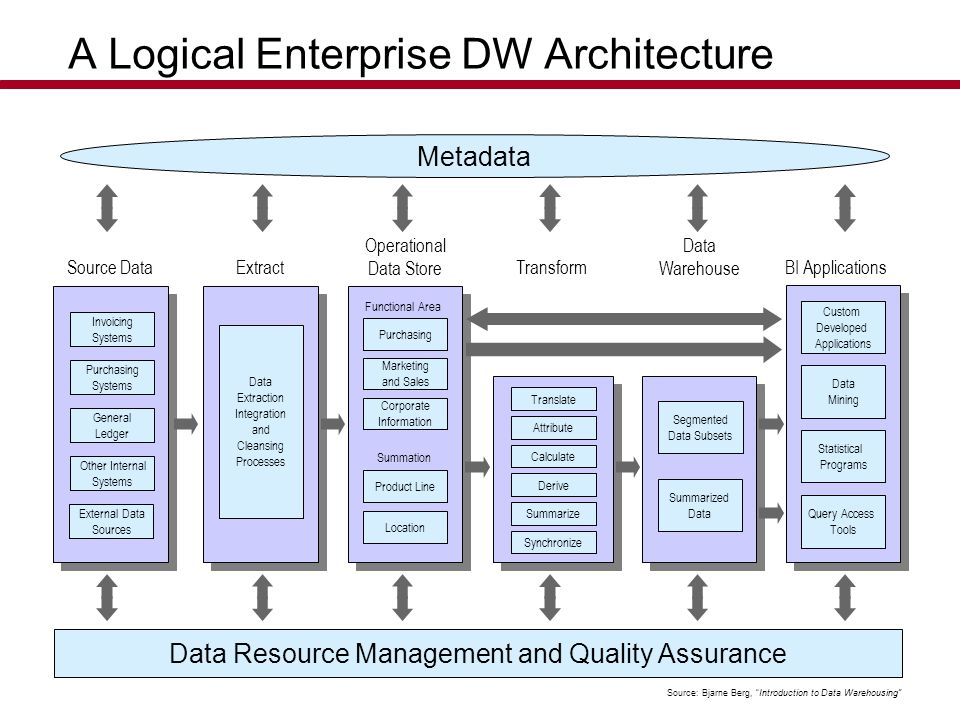 A Logical Enterprise DW Architecture