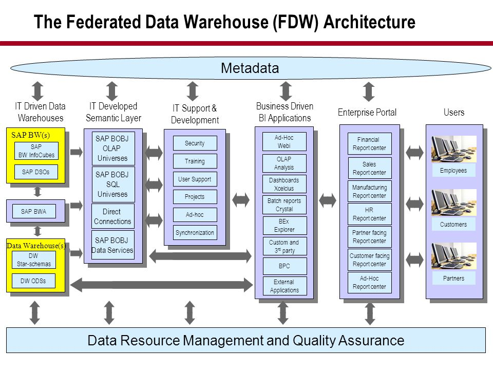 The Federated Data Warehouse (FDW) Architecture