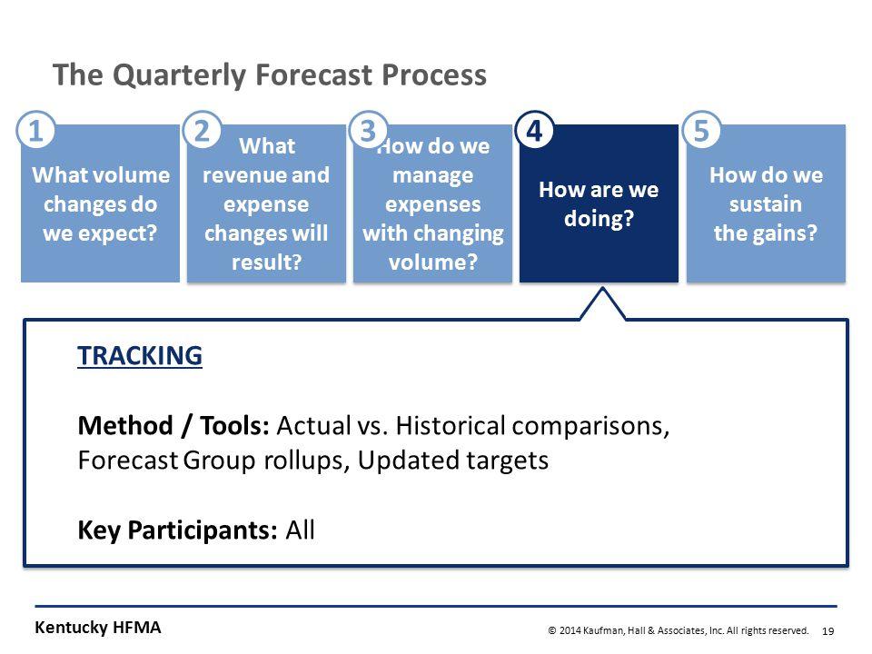 The Quarterly Forecast Process