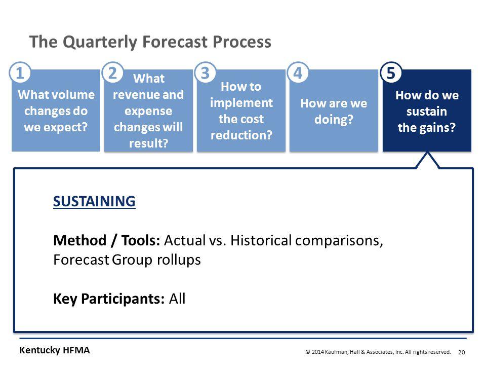 Quarterly Process Steps – Option A