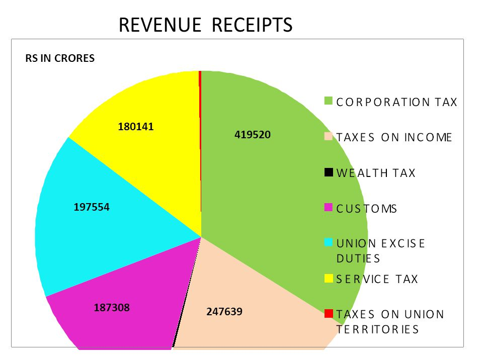 REVENUE RECEIPTS MACRO FIGURES OF UNION BUDGET 2012 RS IN CRORES