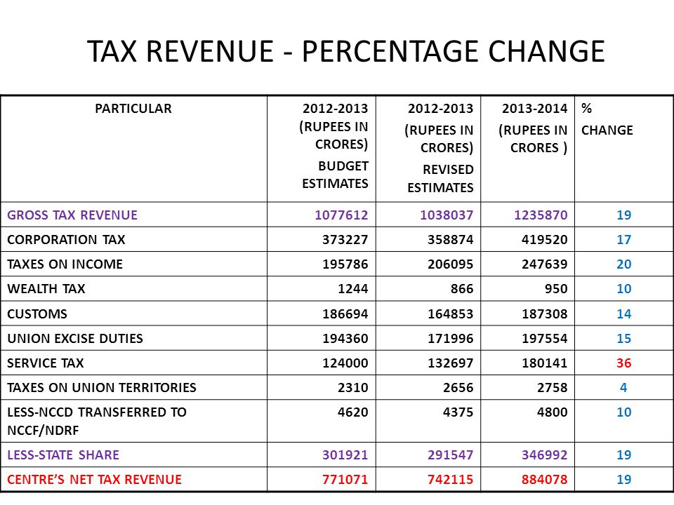 TAX REVENUE - PERCENTAGE CHANGE