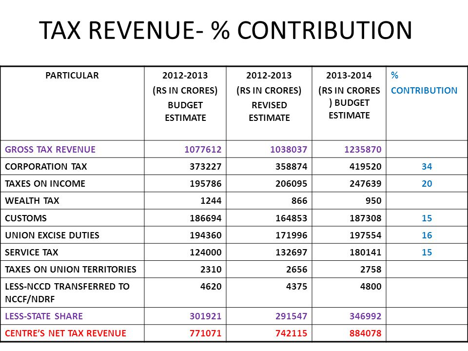 TAX REVENUE- % CONTRIBUTION