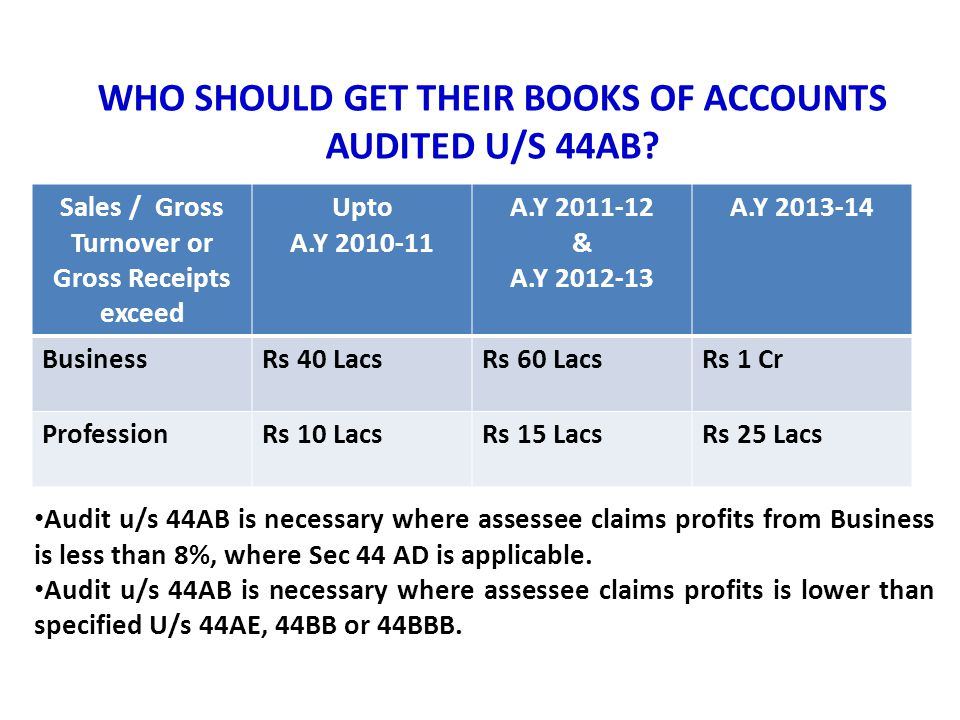 WHO SHOULD GET THEIR BOOKS OF ACCOUNTS AUDITED U/S 44AB