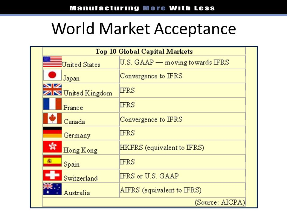 World Market Acceptance