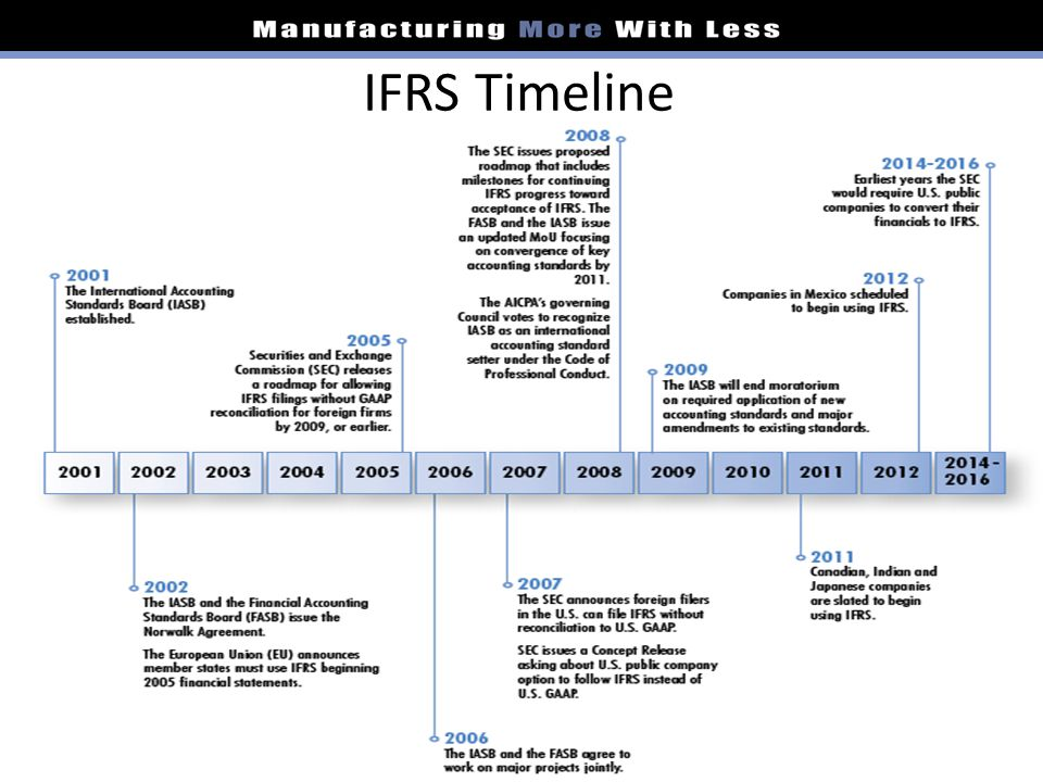 history of iasb and fasb relationship