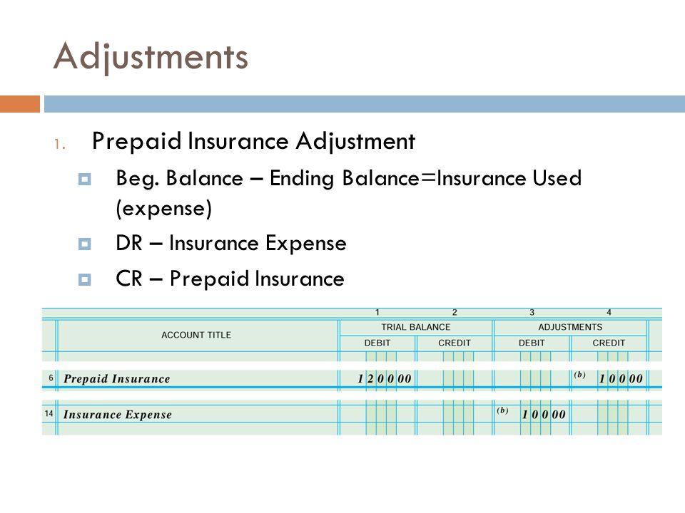 Adjustments Prepaid Insurance Adjustment