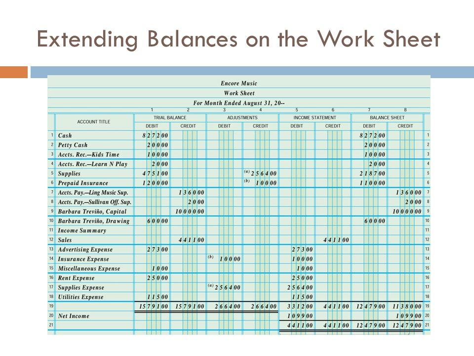 Extending Balances on the Work Sheet