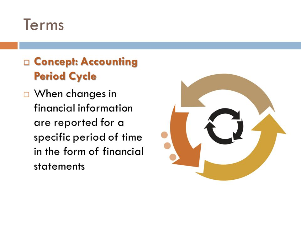 Terms Concept: Accounting Period Cycle