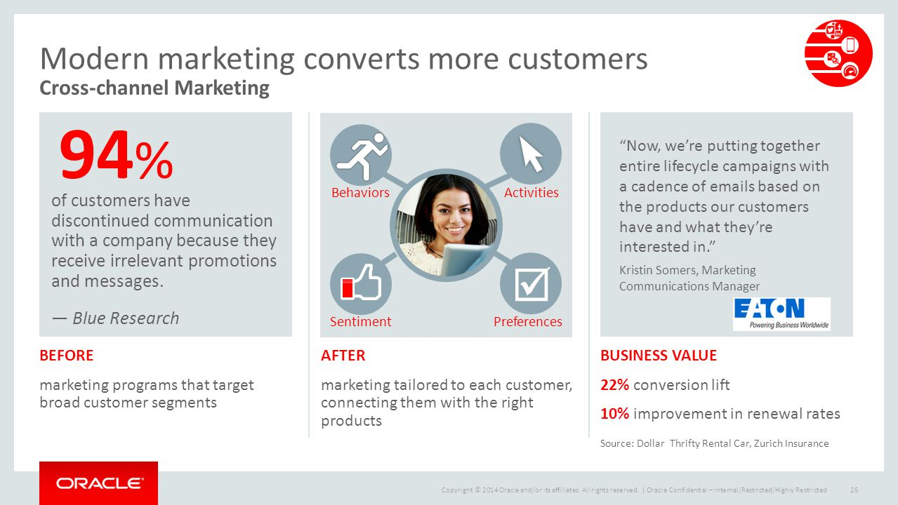 Modern marketing converts more customers