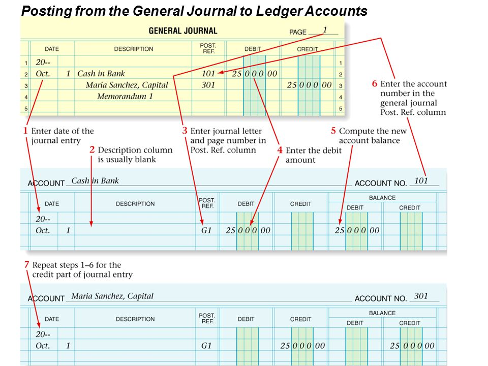 Posting from the General Journal to Ledger Accounts